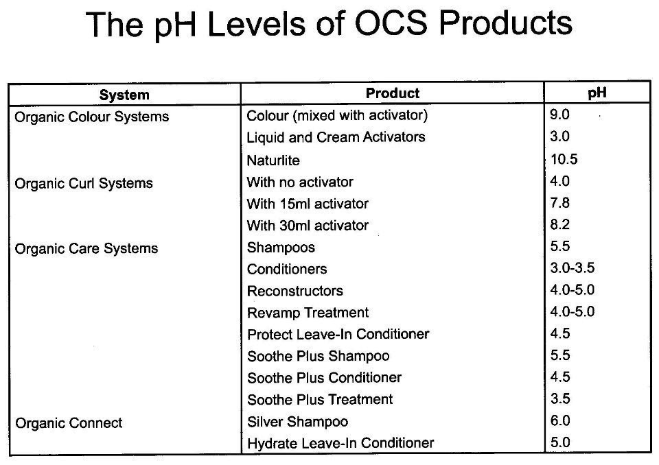 pH Levels of Organic Colour Systems Products